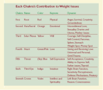 Chakra weight loss